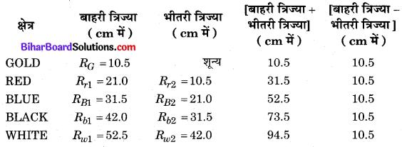 Bihar Board Class 10 Maths Solutions Chapter 12 वृतों से संबंधित क्षेत्रफल Ex 12.1 Q3.1