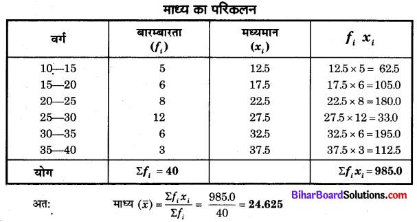 Bihar Board Class 10 Maths Solutions Chapter 14 सांख्यिकी Additional Questions LAQ 4.2