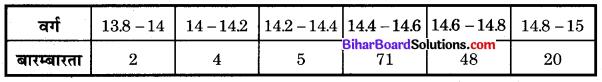 Bihar Board Class 10 Maths Solutions Chapter 14 सांख्यिकी Additional Questions MCQ 10