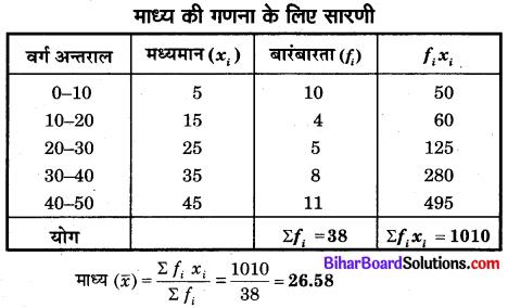 Bihar Board Class 10 Maths Solutions Chapter 14 सांख्यिकी Additional Questions SAQ 3.1