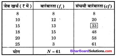 Bihar Board Class 10 Maths Solutions Chapter 14 सांख्यिकी Additional Questions SAQ 8.1