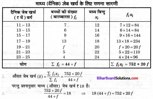 Bihar Board Class 10 Maths Solutions Chapter 14 सांख्यिकी Ex 14.1 Q3.1