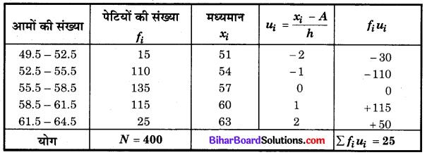 Bihar Board Class 10 Maths Solutions Chapter 14 सांख्यिकी Ex 14.1 Q5.2