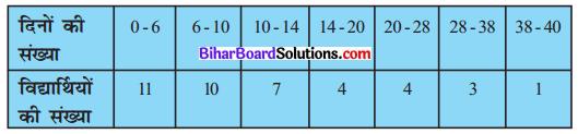 Bihar Board Class 10 Maths Solutions Chapter 14 सांख्यिकी Ex 14.1 Q8