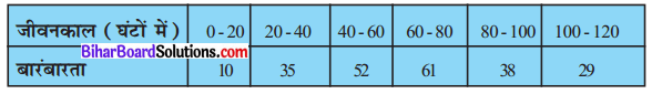 Bihar Board Class 10 Maths Solutions Chapter 14 सांख्यिकी Ex 14.2 Q2