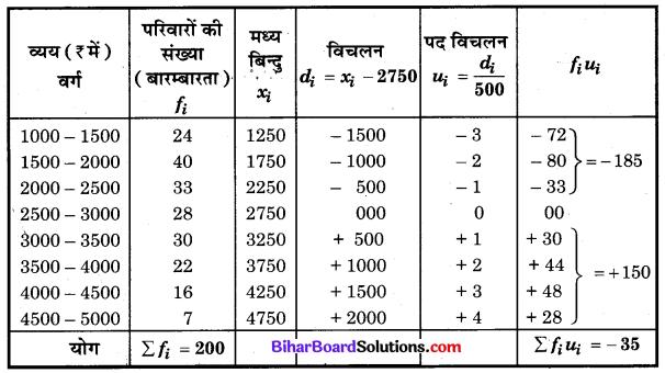 Bihar Board Class 10 Maths Solutions Chapter 14 सांख्यिकी Ex 14.2 Q3.2