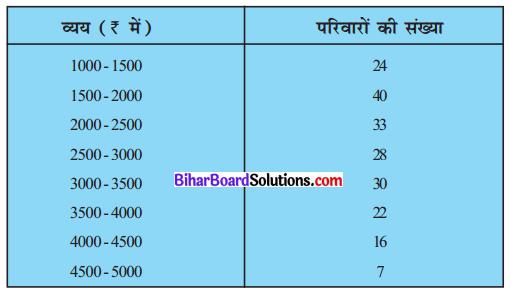 Bihar Board Class 10 Maths Solutions Chapter 14 सांख्यिकी Ex 14.2 Q3
