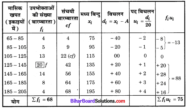 Bihar Board Class 10 Maths Solutions Chapter 14 सांख्यिकी Ex 14.3 Q1.1