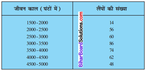 Bihar Board Class 10 Maths Solutions Chapter 14 सांख्यिकी Ex 14.3 Q5