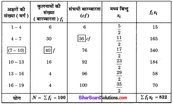 Bihar Board Class 10 Maths Solutions Chapter 14 सांख्यिकी Ex 14.3 Q6.1