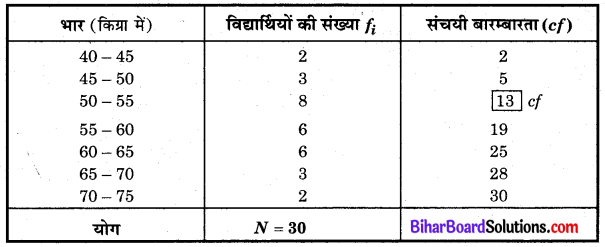 Bihar Board Class 10 Maths Solutions Chapter 14 सांख्यिकी Ex 14.3 Q7.1
