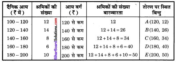 Bihar Board Class 10 Maths Solutions Chapter 14 सांख्यिकी Ex 14.4 Q1.1