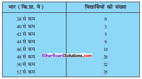 Bihar Board Class 10 Maths Solutions Chapter 14 सांख्यिकी Ex 14.4 Q2