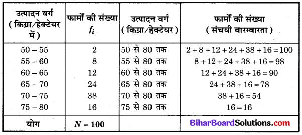 Bihar Board Class 10 Maths Solutions Chapter 14 सांख्यिकी Ex 14.4 Q3.1