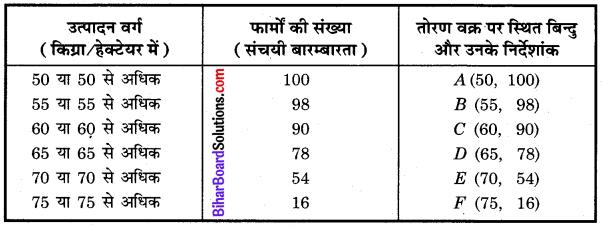 Bihar Board Class 10 Maths Solutions Chapter 14 सांख्यिकी Ex 14.4 Q3.2