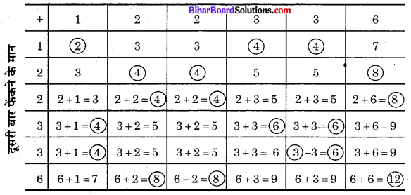 Bihar Board Class 10 Maths Solutions Chapter 15 प्रायिकता Ex 15.2 Q2.1