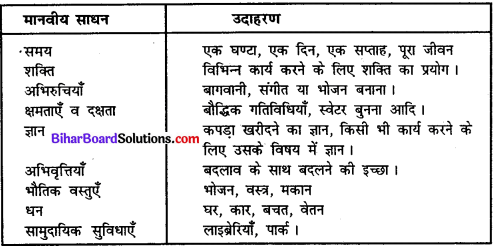 Bihar Board Class 11 Home Science Solutions Chapter 14 साधन