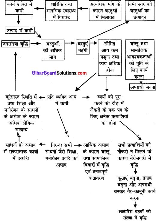 Bihar Board Class 11 Home Science Solutions Chapter 9 जनसंख्या शिक्षा
