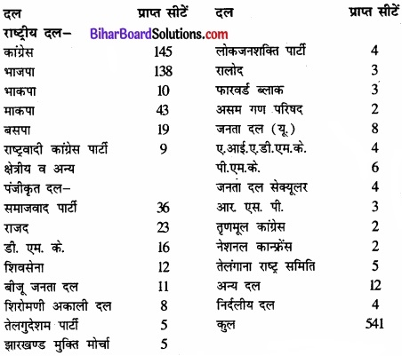Bihar Board Class 11 Political Science Chapter 3 चुनाव और प्रतिनिधित्व Part - 2 Image 1