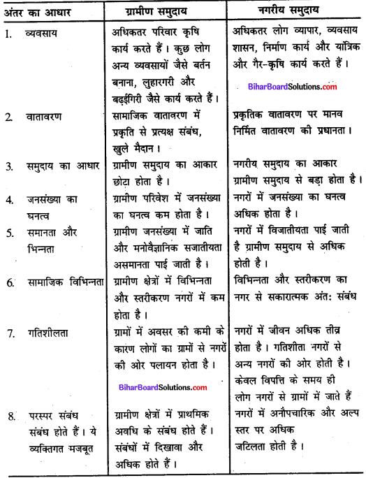 Bihar Board Class 11 Sociology Solutions Chapter 2 ग्रामीण तथा नगरीय समाज में सामाजिक परिवर्तन तथा सामाजिक व्यवस्था