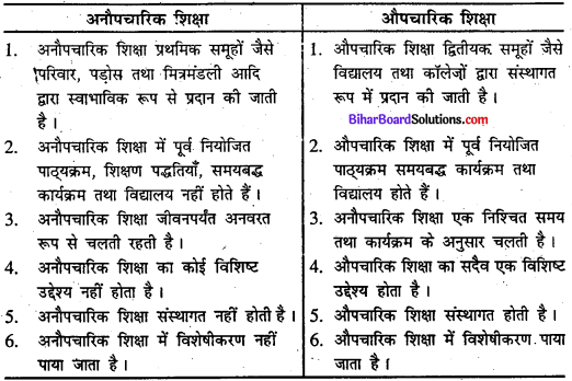 Bihar Board Class 11 Sociology Solutions Chapter 3 सामाजिक संस्थाओं को समझना