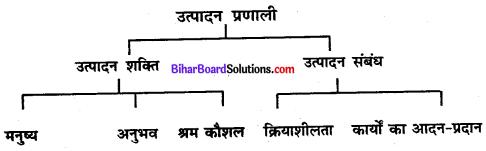 Bihar Board Class 11 Sociology Solutions Chapter 4 पाश्चात्य समाजशास्त्री-एक परिचय