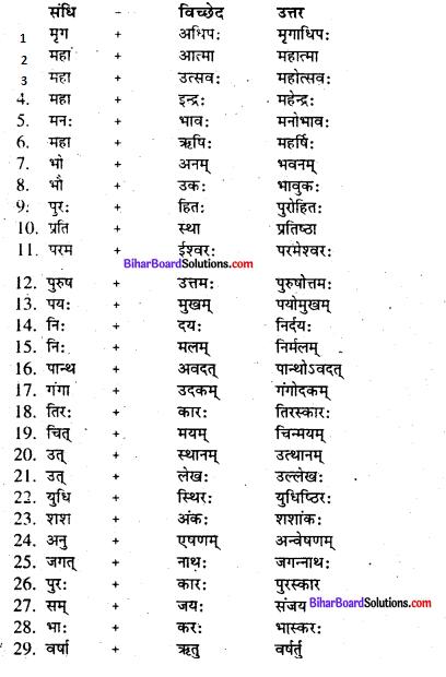 Bihar Board Class 7 Sanskrit व्याकरण संधि 1