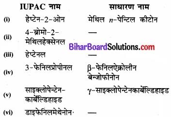 BIhar Board Class 12 Chemistry Chapter 12 ऐल्डिहाइड, कीटोन एवं कार्बोक्सिलिक अम्ल img-23