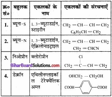 BIhar Board Class 12 Chemistry Chapter 15 बहुलक img-9