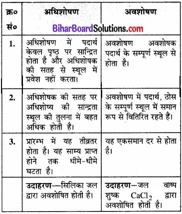 BIhar Board Class 12 Chemistry Chapter 5 पृष्ठ रसायन 2
