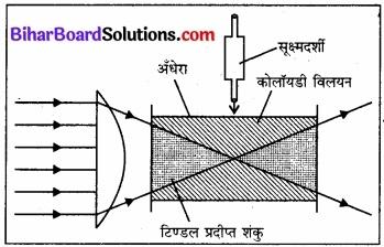 BIhar Board Class 12 Chemistry Chapter 5 पृष्ठ रसायन 23