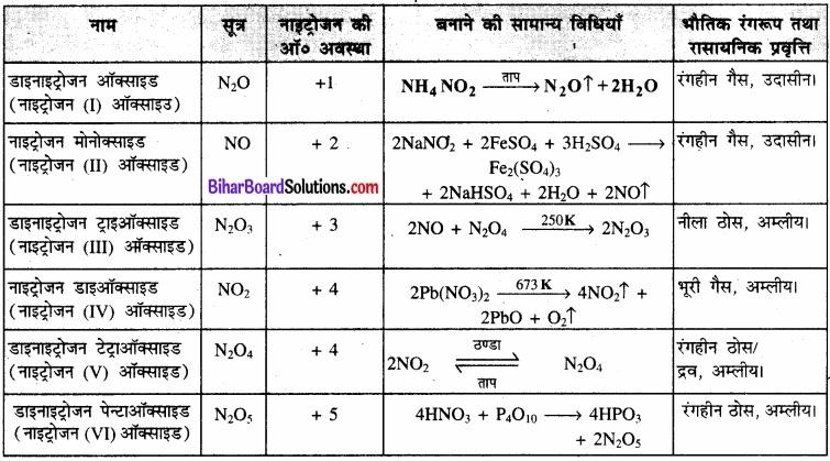 BIhar Board Class 12 Chemistry Chapter 7 p-ब्लॉक के तत्त्व img 13