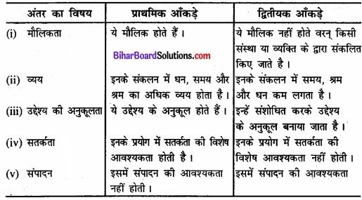 Bihar Board Class 11 Economics Chapter 2 आँकड़ों का संग्रह part - 2 img 4