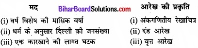 Bihar Board Class 11 Economics Chapter 4 आँकड़ों का प्रस्तुतीकरण part - 2 img 1