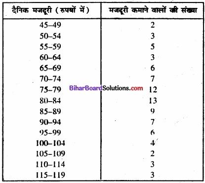 Bihar Board Class 11 Economics Chapter 4 आँकड़ों का प्रस्तुतीकरण part - 2 img 14