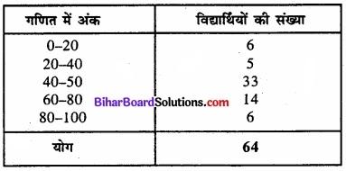 Bihar Board Class 11 Economics Chapter 4 आँकड़ों का प्रस्तुतीकरण part - 2 img 17