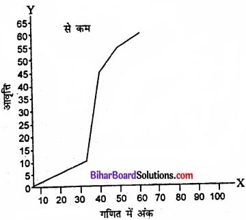 Bihar Board Class 11 Economics Chapter 4 आँकड़ों का प्रस्तुतीकरण part - 2 img 19
