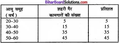 Bihar Board Class 11 Economics Chapter 4 आँकड़ों का प्रस्तुतीकरण part - 2 img 2