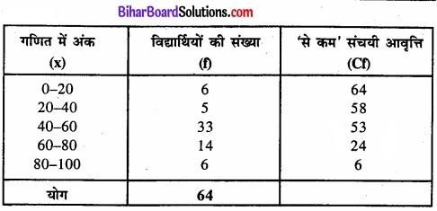 Bihar Board Class 11 Economics Chapter 4 आँकड़ों का प्रस्तुतीकरण part - 2 img 21