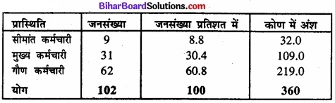 Bihar Board Class 11 Economics Chapter 4 आँकड़ों का प्रस्तुतीकरण part - 2 img 27