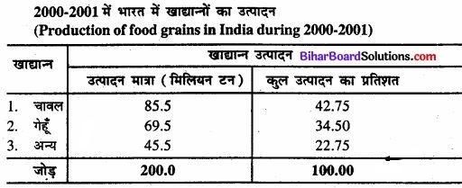 Bihar Board Class 11 Economics Chapter 4 आँकड़ों का प्रस्तुतीकरण part - 2 img 30
