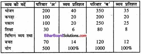 Bihar Board Class 11 Economics Chapter 4 आँकड़ों का प्रस्तुतीकरण part - 2 img 44