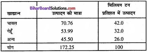 Bihar Board Class 11 Economics Chapter 4 आँकड़ों का प्रस्तुतीकरण part - 2 img 47