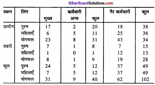 Bihar Board Class 11 Economics Chapter 4 आँकड़ों का प्रस्तुतीकरण part - 2 img 48