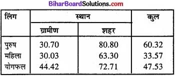 Bihar Board Class 11 Economics Chapter 4 आँकड़ों का प्रस्तुतीकरण part - 2 img 8