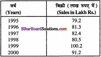 Bihar Board Class 11 Economics Chapter 4 आँकड़ों का प्रस्तुतीकरण part - 2 img 9