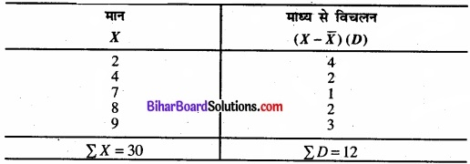 Bihar Board Class 11 Economics Chapter 6 परिक्षेपण के माप Part - 2 img 17