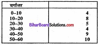 Bihar Board Class 11 Economics Chapter 6 परिक्षेपण के माप Part - 2 img 23