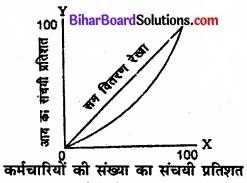 Bihar Board Class 11 Economics Chapter 6 परिक्षेपण के माप Part - 2 img 35