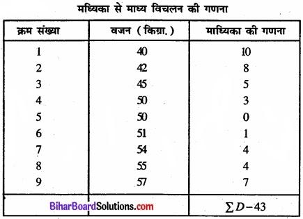 Bihar Board Class 11 Economics Chapter 6 परिक्षेपण के माप Part - 2 img 43